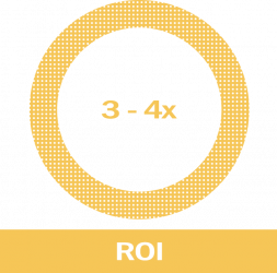 ROI-chart